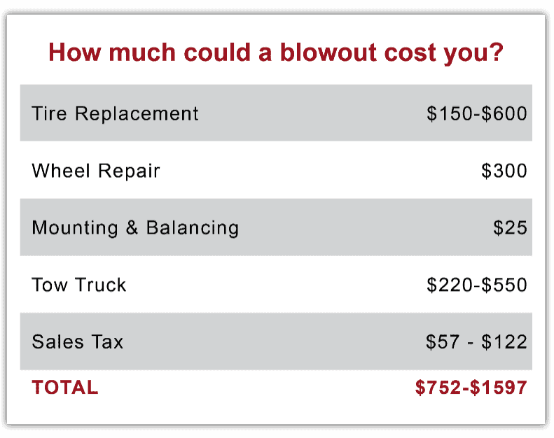 Estimate of potential costs of a blowout.