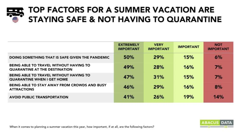 Staying Safe is important for those considering an RV rental or purchase for summer travel.