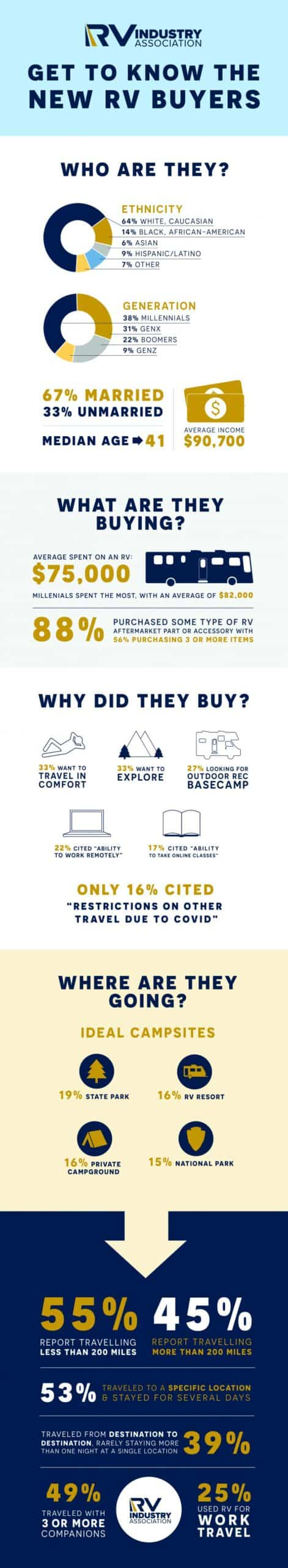 Infographic of new RV buyers, what they spend on an RV and why they made the purchases