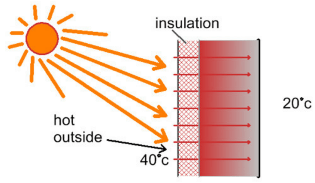 Diagram showing the basic function of insulation - RV skirting